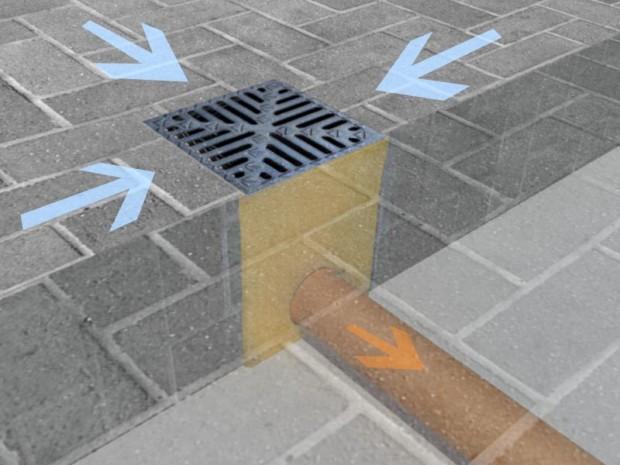 Jak Efektywne Odprowadzić Wodę Przy Użyciu Odwodnień Liniowych