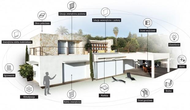 instalacje systemów domów inteligentnych