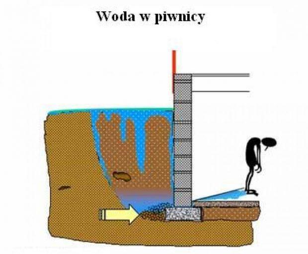 hydroizolacje-piwnic