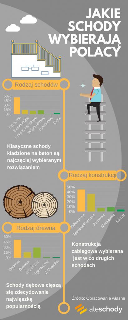 jakie schody wybierają polacy-infografika